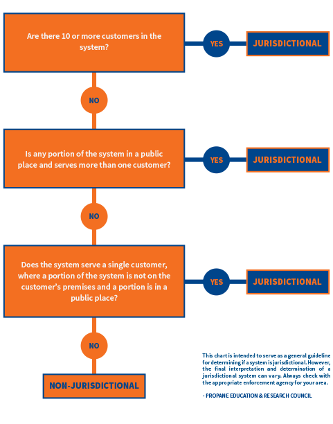WHAT IS A JURISDICTIONAL SYSTEM?